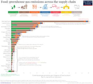 Statistik Treibhausgas-Emi