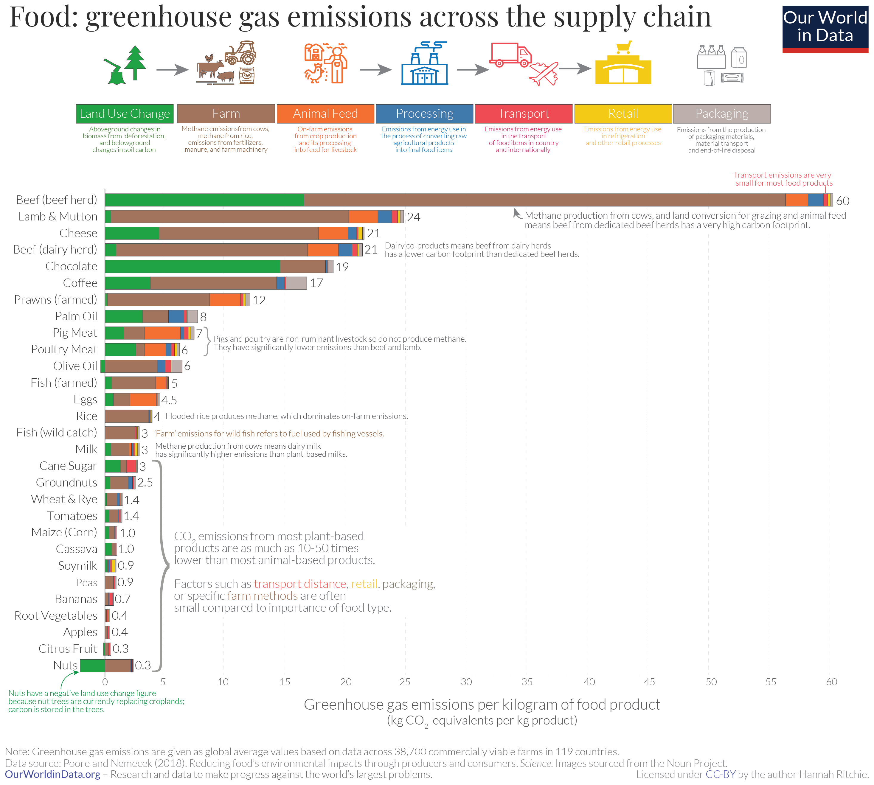 Greenhouse gas emissions food